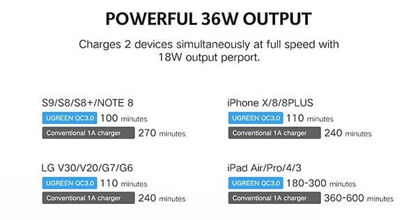 Powerful 36W Output
